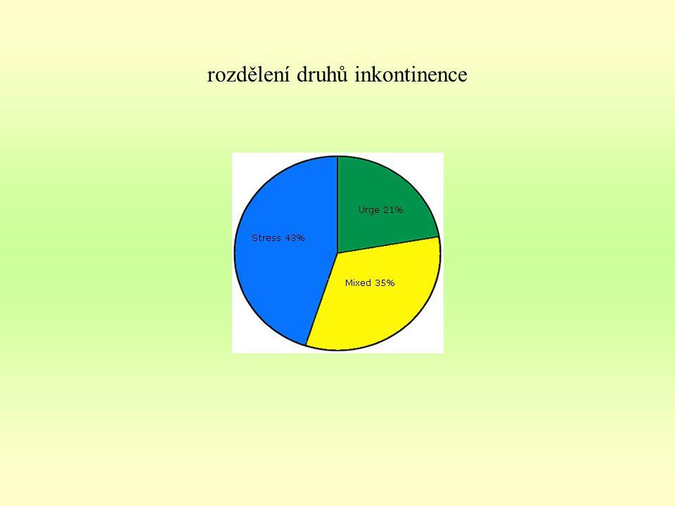 rozdělení druhů inkontinence