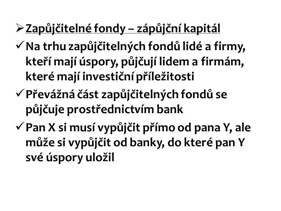  Zapůjčitelné fondy – zápůjční kapitál Na trhu zapůjčitelných fondů lidé a firmy, kteří mají úspory, půjčují lidem a firmám, které mají investiční příležitosti Převážná část zapůjčitelných fondů se půjčuje prostřednictvím bank Pan X si musí vypůjčit přímo od pana Y, ale může si vypůjčit od banky, do které pan Y své úspory uložil