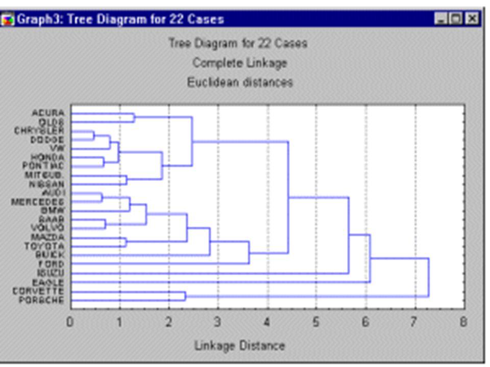 Korelační koeficient hodí se především pro shlukování proměnných