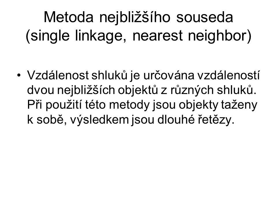 Metoda nejbližšího souseda (single linkage, nearest neighbor) Vzdálenost shluků je určována vzdáleností dvou nejbližších objektů z různých shluků. Při