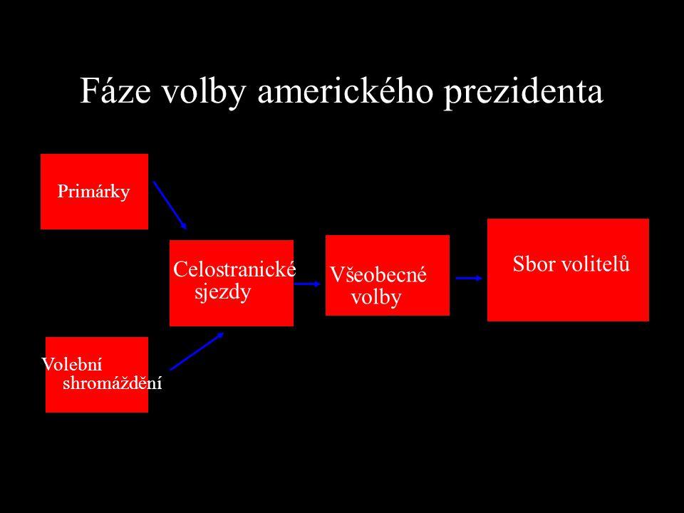 Typy primárek Podle toho, kdo může v primárkách hlasovat – Otevřené primárky –Uzavřené primárky 2.