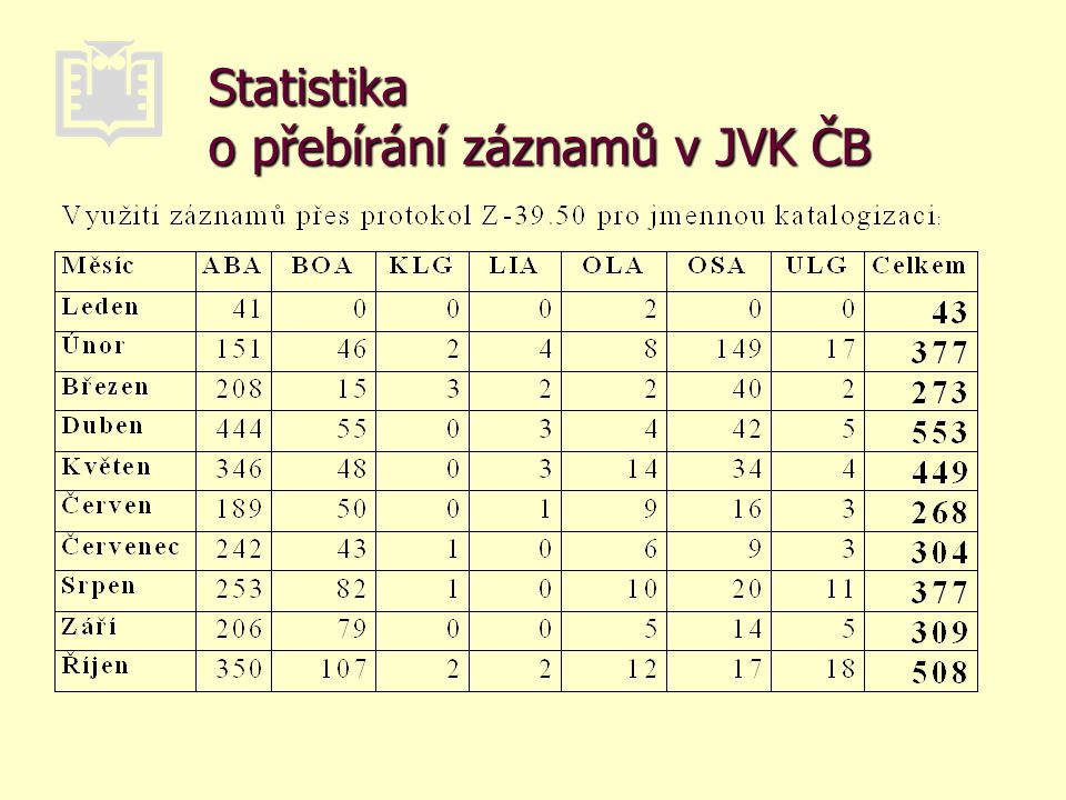 Statistika o přebírání záznamů v JVK ČB