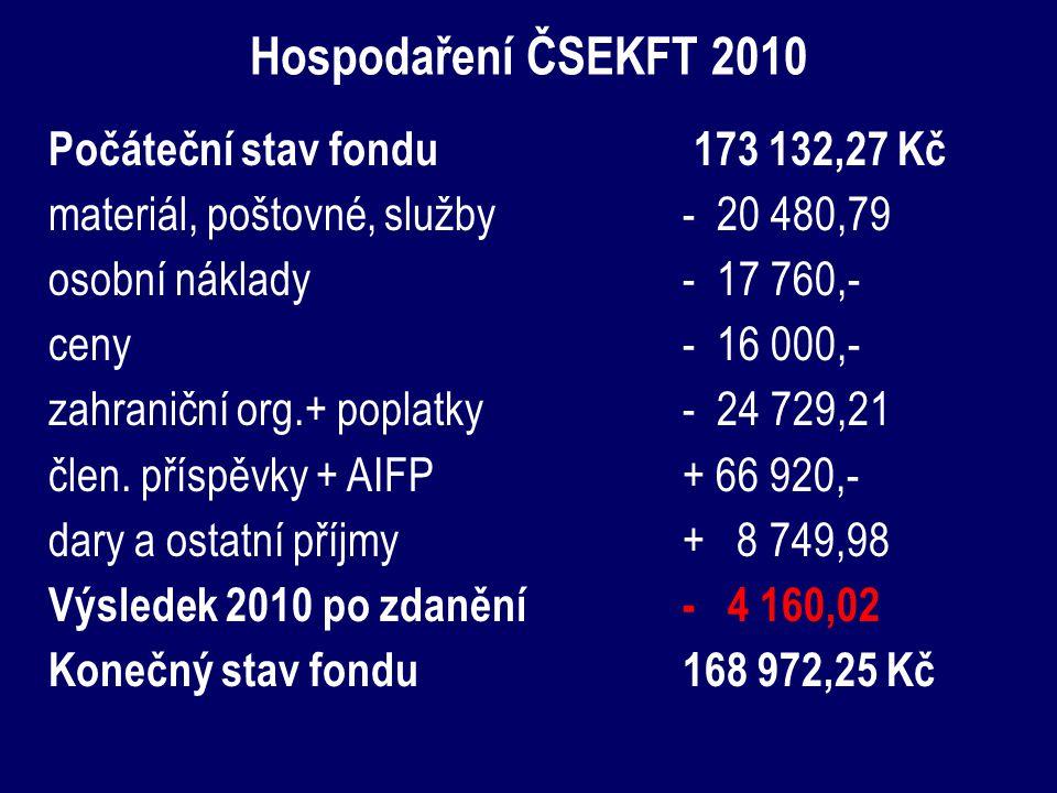 Hospodaření ČSEKFT 2010 Počáteční stav fondu 173 132,27 Kč materiál, poštovné, služby- 20 480,79 osobní náklady - 17 760,- ceny- 16 000,- zahraniční org.+ poplatky- 24 729,21 člen.