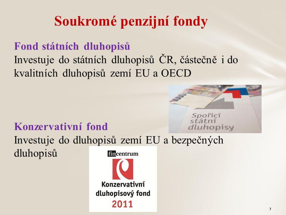 Fond státních dluhopisů Investuje do státních dluhopisů ČR, částečně i do kvalitních dluhopisů zemí EU a OECD Konzervativní fond Investuje do dluhopisů zemí EU a bezpečných dluhopisů Soukromé penzijní fondy 7