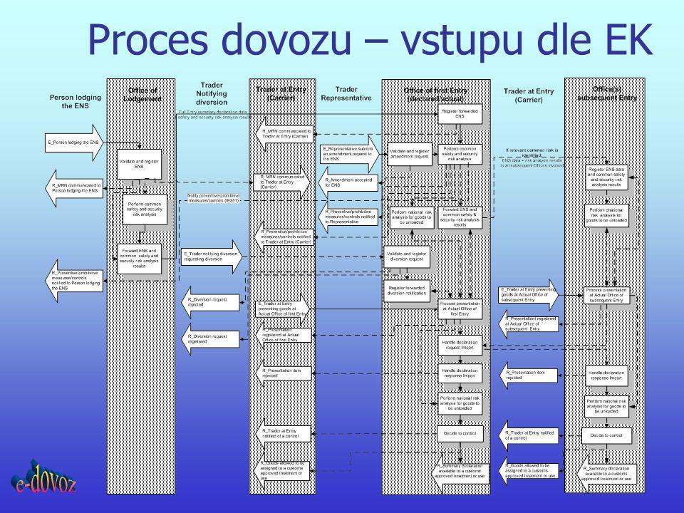Proces dovozu – vstupu dle EK