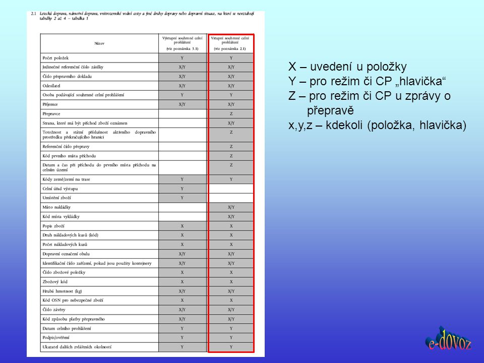 """X – uvedení u položky Y – pro režim či CP """"hlavička"""" Z – pro režim či CP u zprávy o přepravě x,y,z – kdekoli (položka, hlavička)"""