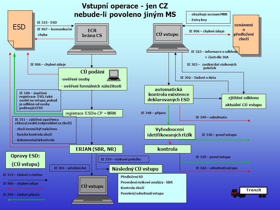 ECR brána CS IE 315 - ESD IE 907 – komunikační chyba IE 906 – chybné údaje CÚ podání -ověření osoby - ověření formálních náležitostí registrace ESD/e-