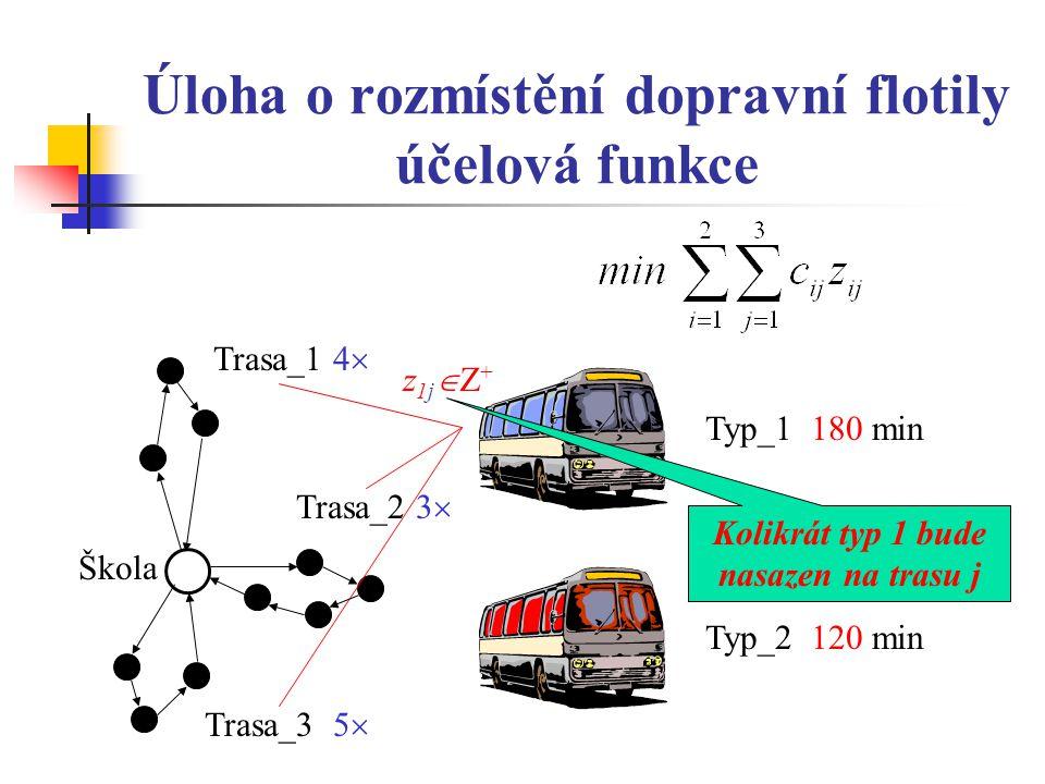 Úloha o rozmístění dopravní flotily účelová funkce Typ_2 120 min z1jZ+z1jZ+ Škola Typ_1 180 min Trasa_3 5  Trasa_2 3  Trasa_1 4  Kolikrát typ 1 bude nasazen na trasu j