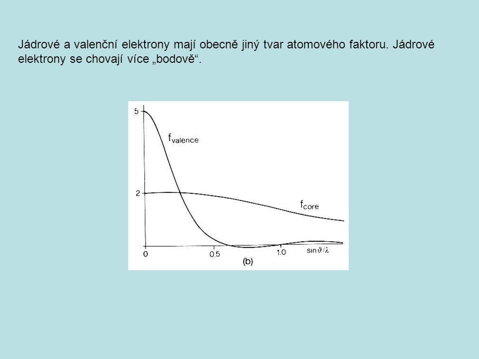 Jádrové a valenční elektrony mají obecně jiný tvar atomového faktoru.