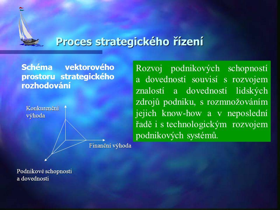 Proces strategického řízení Schéma vektorového prostoru strategického rozhodování Finanční výhoda Podnikové schopnosti a dovednosti Rozvoj podnikových