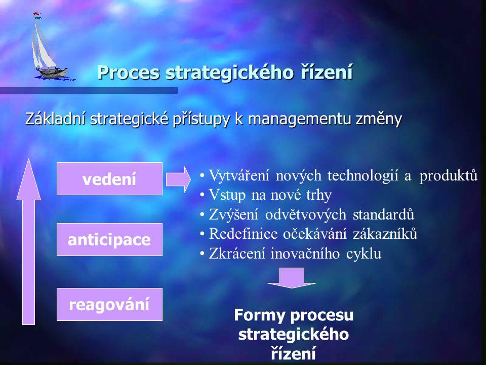 Proces strategického řízení Základní strategické přístupy k managementu změny vedení anticipace reagování Vytváření nových technologií a produktů Vstup na nové trhy Zvýšení odvětvových standardů Redefinice očekávání zákazníků Zkrácení inovačního cyklu Formy procesu strategického řízení