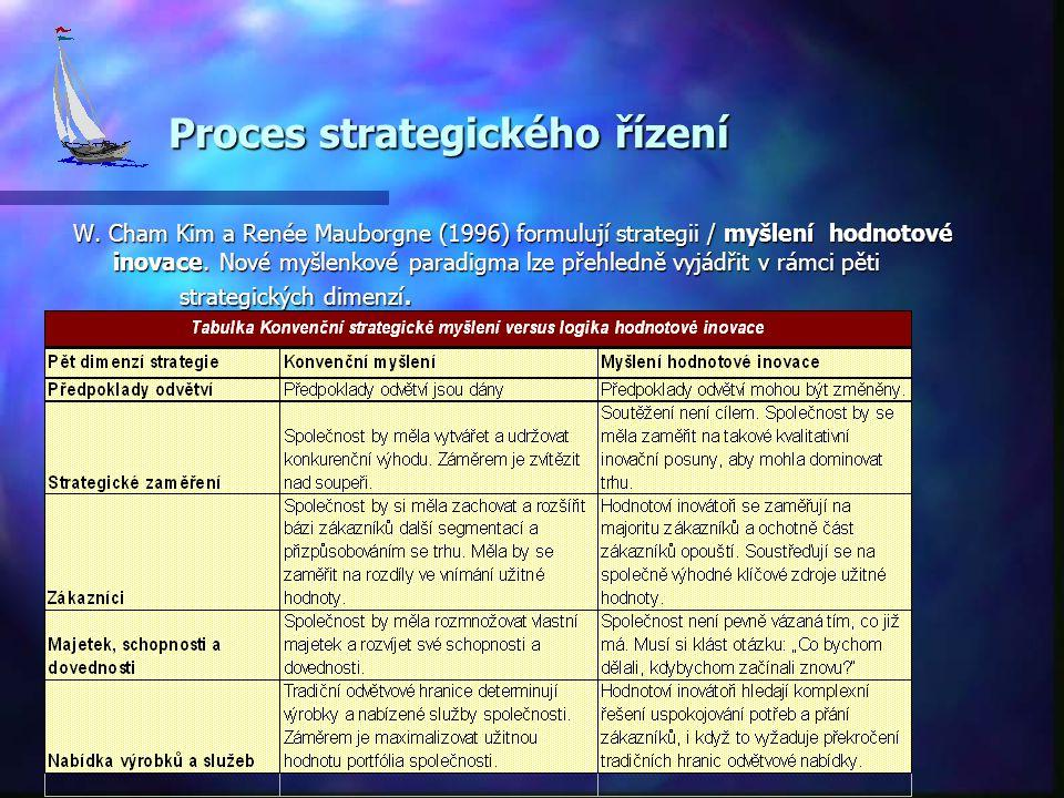 Proces strategického řízení Proces strategického řízení W. Cham Kim a Renée Mauborgne (1996) formulují strategii / myšlení hodnotové inovace. Nové myš