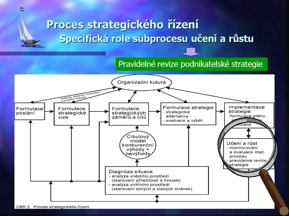 Proces strategického řízení Specifická role subprocesu učení a růstu Pravidelné revize podnikatelské strategie