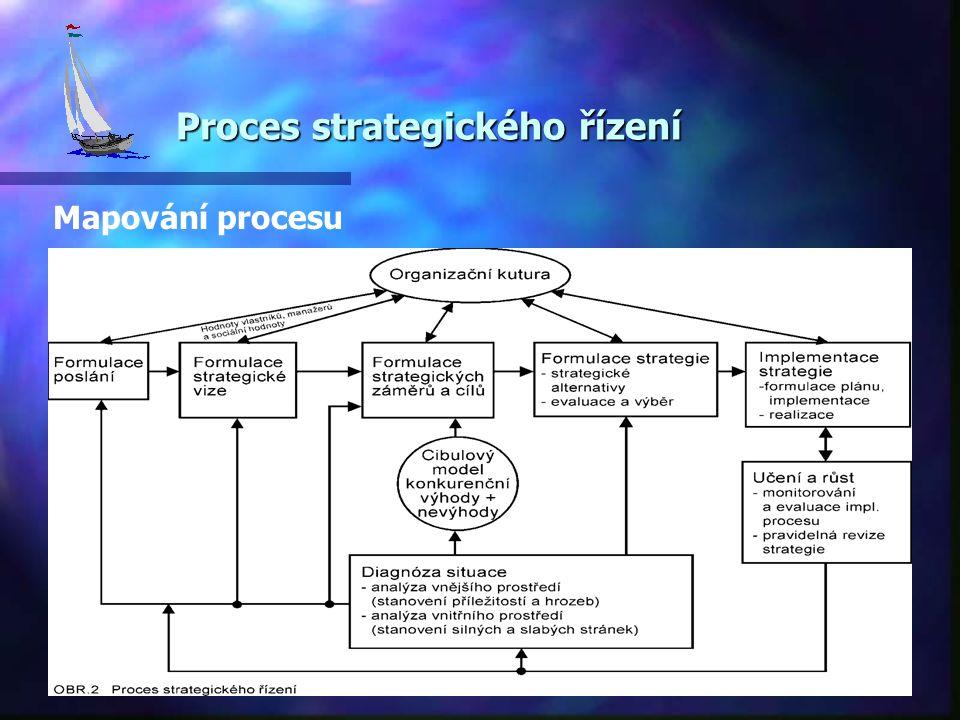 Proces strategického řízení Proces strategického řízení Mapování procesu