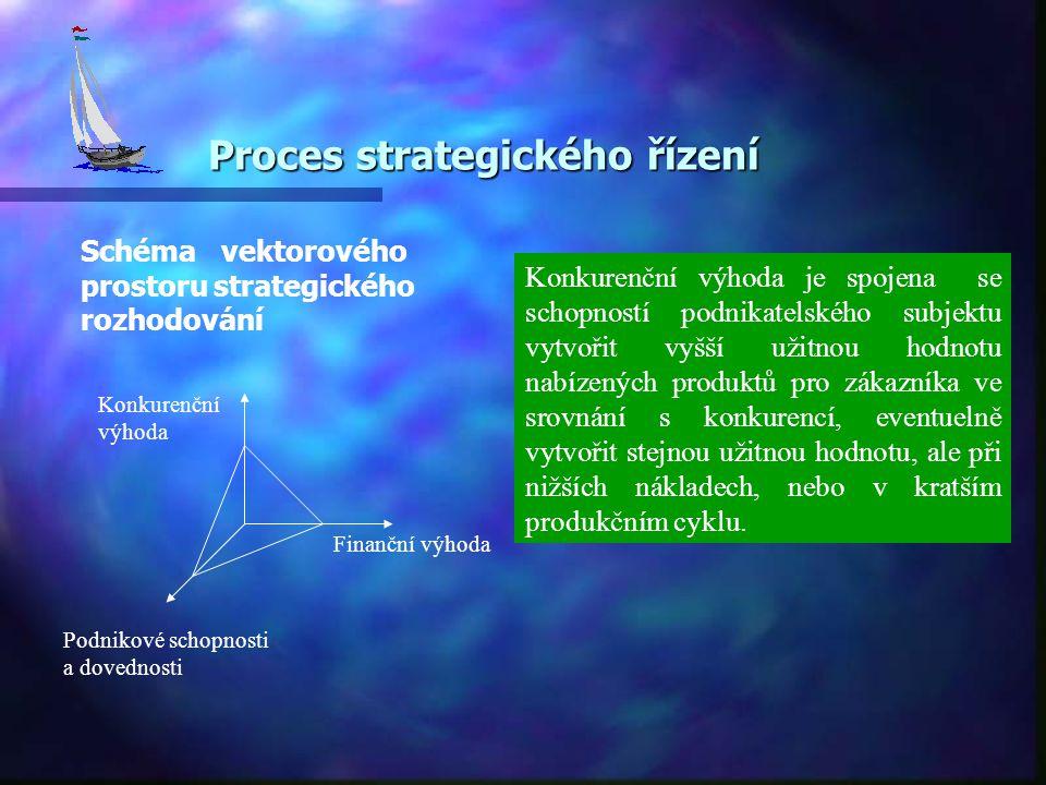 Proces strategického řízení Schéma vektorového prostoru strategického rozhodování Konkurenční výhoda Finanční výhoda Podnikové schopnosti a dovednosti