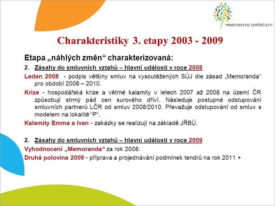 """Etapa """"náhlých změn charakterizovaná: 2.Zásahy do smluvních vztahů – hlavní události v roce 2008 Leden 2008 - podpis většiny smluv na vysoutěžených SÚJ dle zásad """"Memoranda pro období 2008 – 2010."""