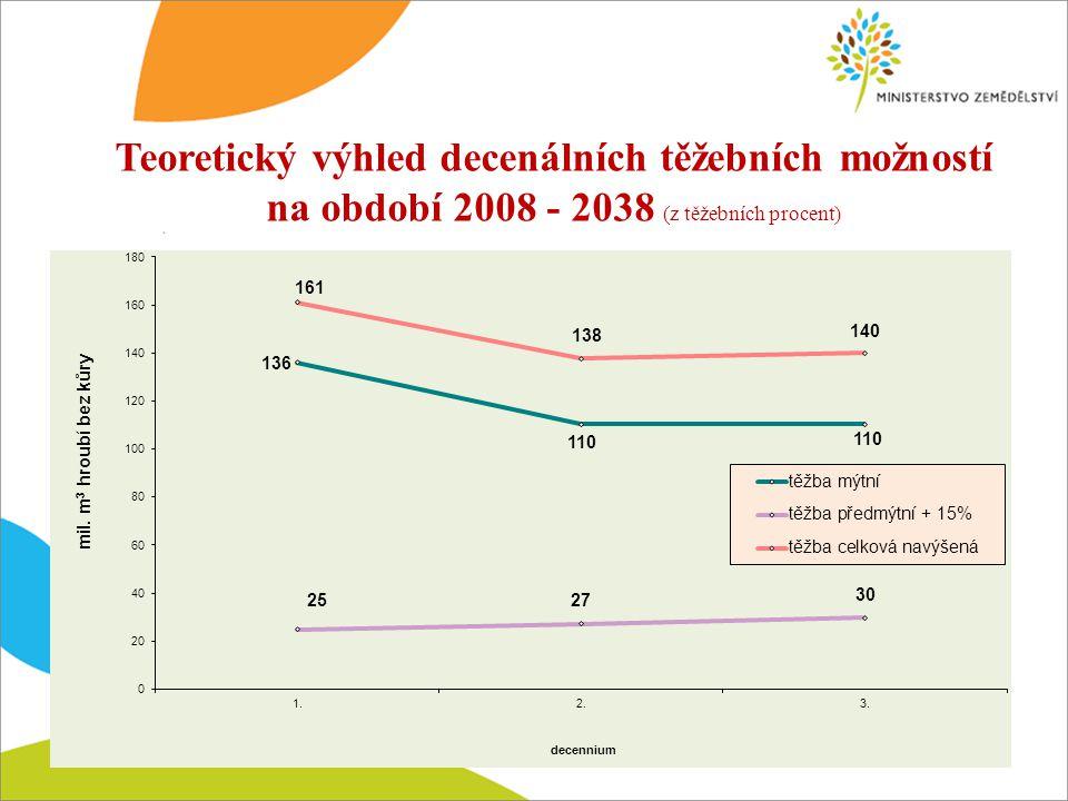 Teoretický výhled decenálních těžebních možností na období 2008 - 2038 (z těžebních procent)