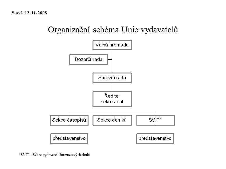 Organizační schéma Unie vydavatelů Stav k 12. 11. 2008 *SVIT – Sekce vydavatelů internetových titulů