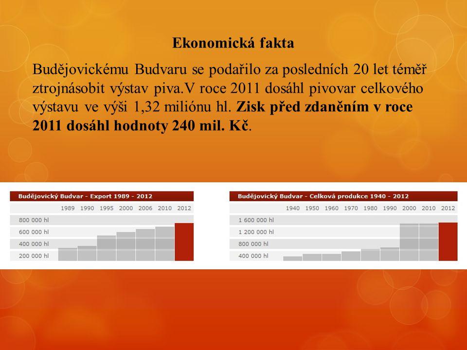 Ekonomická fakta Budějovickému Budvaru se podařilo za posledních 20 let téměř ztrojnásobit výstav piva.V roce 2011 dosáhl pivovar celkového výstavu ve