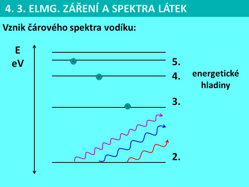 4. 3. ELMG. ZÁŘENÍ A SPEKTRA LÁTEK Vznik čárového spektra vodíku: E eV 5. 4. 3. 2. energetické hladiny