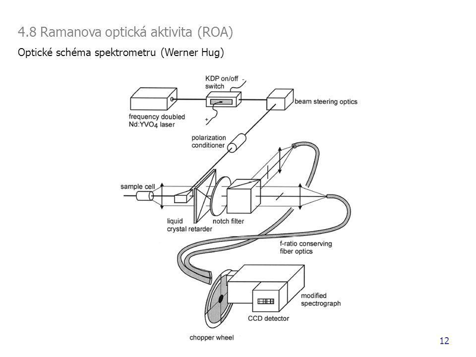 4.8 Ramanova optická aktivita (ROA) Optické schéma spektrometru (Werner Hug) 12
