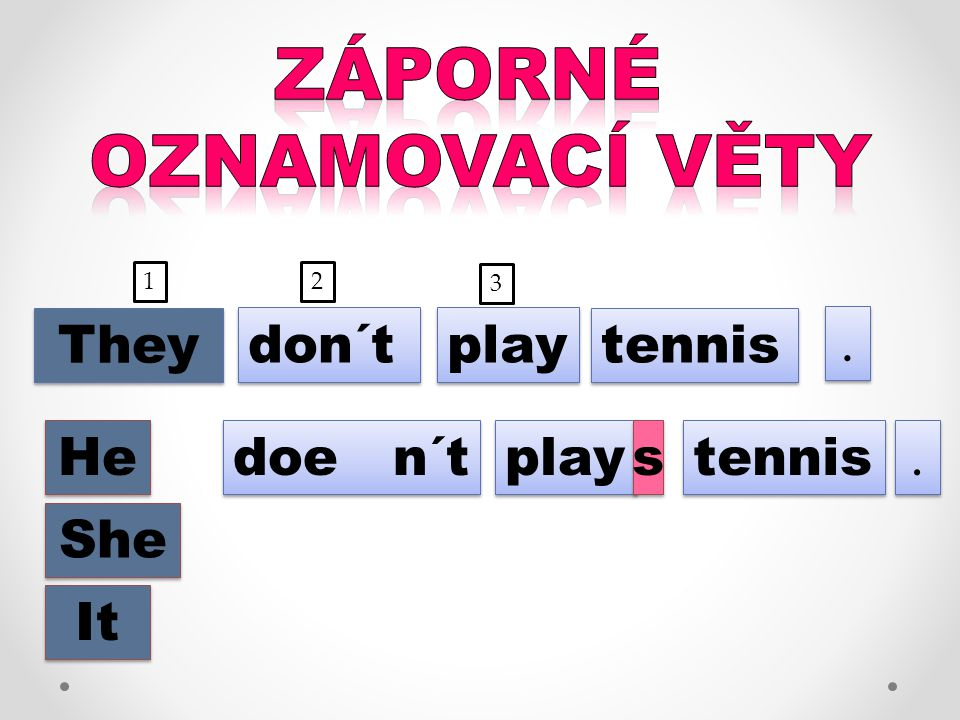 play tennis.. They He She It play tennis.. 1 2 3 don´t doe n´t s s