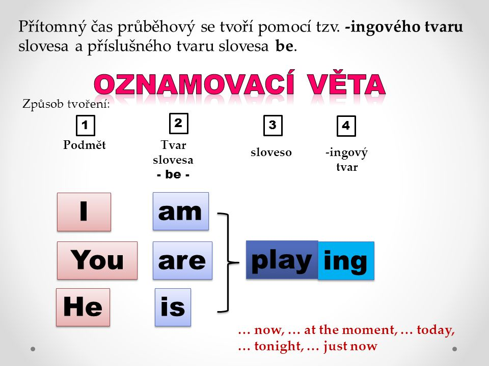 I I You He am are is play ing not … now, … at the moment, … today, … tonight, … just now