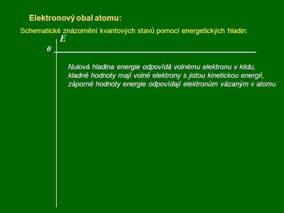 Elektronový obal atomu: Schematické znázornění kvantových stavů pomocí energetických hladin: Nulová hladina energie odpovídá volnému elektronu v klidu