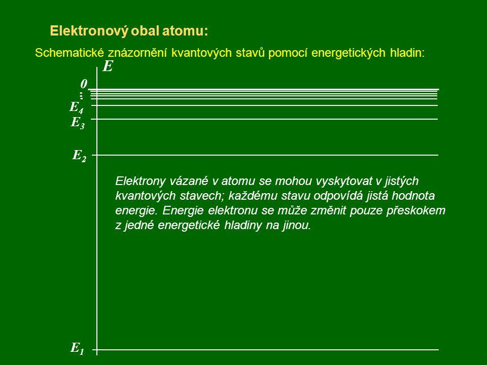 Elektronový obal atomu: Schematické znázornění kvantových stavů pomocí energetických hladin: E 0 Elektrony vázané v atomu se mohou vyskytovat v jistýc