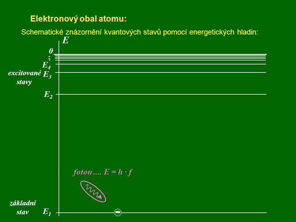 Elektronový obal atomu: Schematické znázornění kvantových stavů pomocí energetických hladin: E 0 E1E1 E4E4 E3E3 E2E2... základní stav excitované stavy