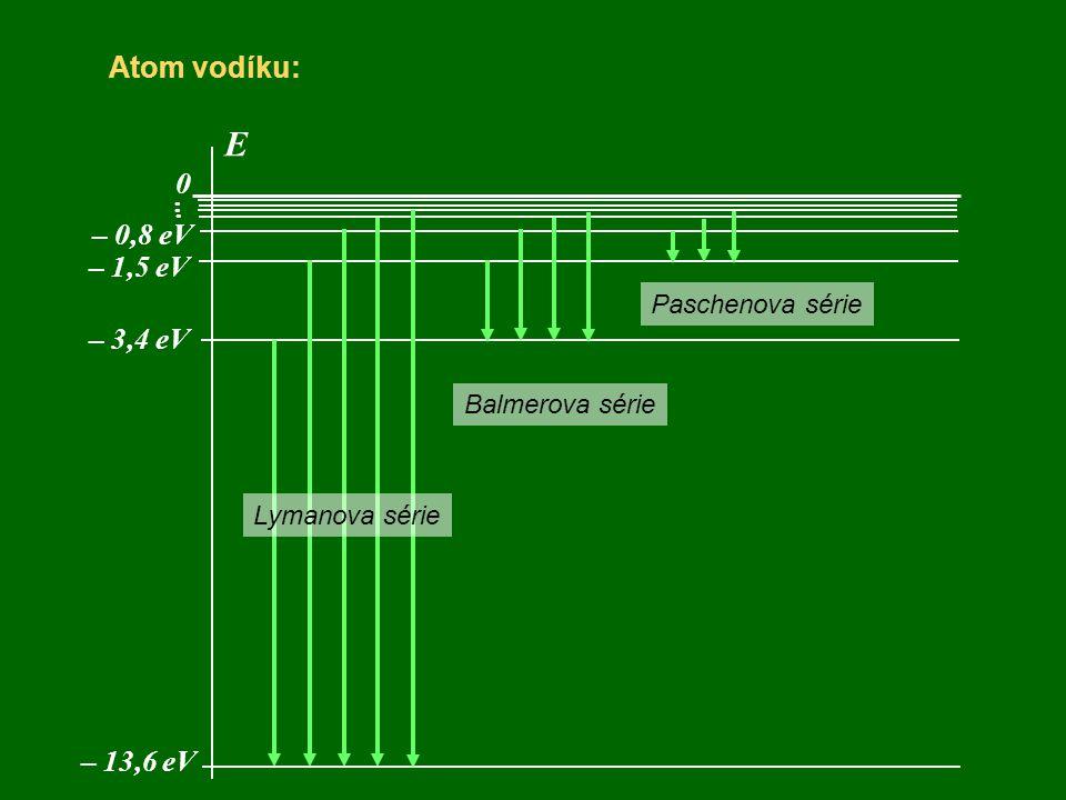 Atom vodíku: E 0 – 13,6 eV... – 3,4 eV – 1,5 eV – 0,8 eV Lymanova série Balmerova série Paschenova série