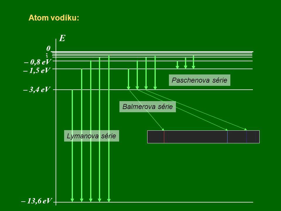 Atom vodíku: E 0 – 13,6 eV... – 3,4 eV – 1,5 eV – 0,8 eV Lymanova série Paschenova série Balmerova série
