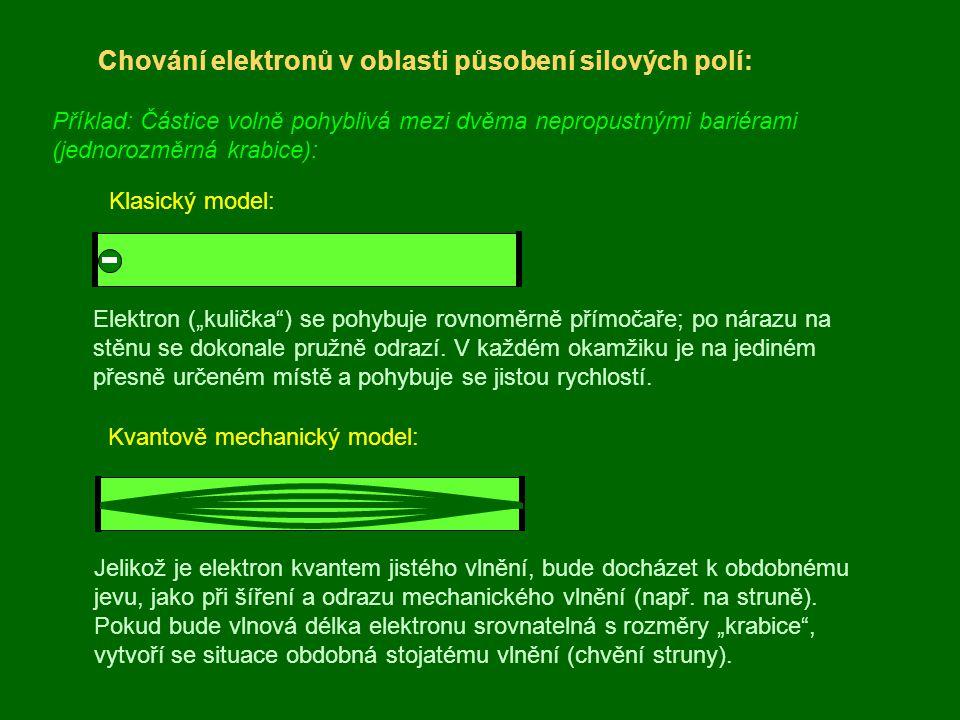 """Chování elektronů v oblasti působení silových polí: Příklad: Částice volně pohyblivá mezi dvěma nepropustnými bariérami (jednorozměrná krabice): Klasický model: Elektron (""""kulička ) se pohybuje rovnoměrně přímočaře; po nárazu na stěnu se dokonale pružně odrazí."""