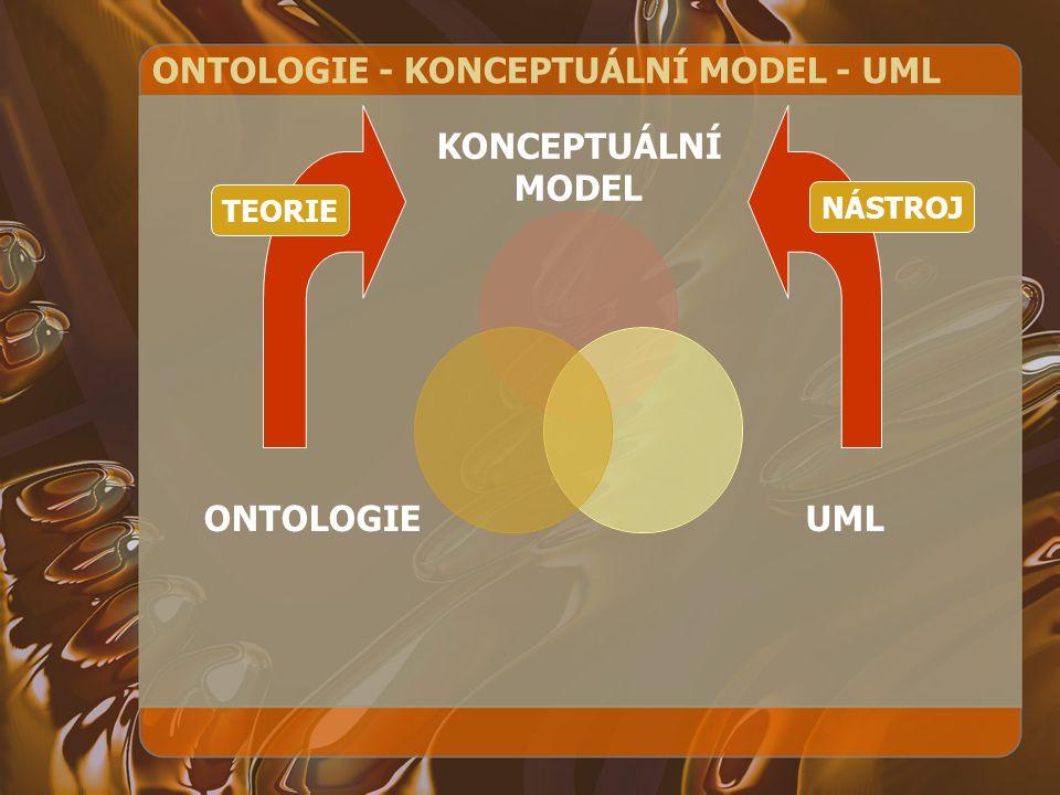 ONTOLOGIE - KONCEPTUÁLNÍ MODEL - UML KONCEPTUÁLNÍ MODEL UMLONTOLOGIE TEORIE NÁSTROJ