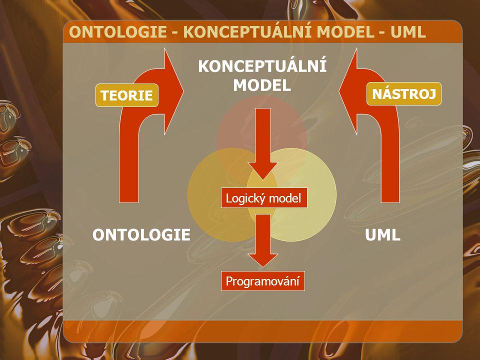 ONTOLOGIE - KONCEPTUÁLNÍ MODEL - UML KONCEPTUÁLNÍ MODEL UMLONTOLOGIE TEORIE NÁSTROJ Logický model Programování