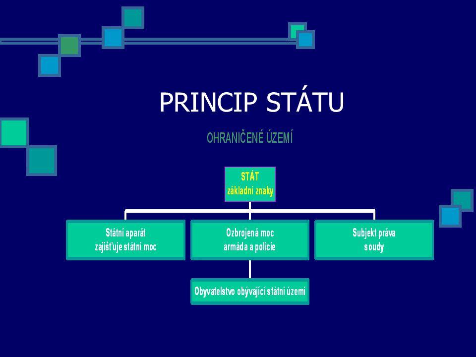 PRINCIP STÁTU
