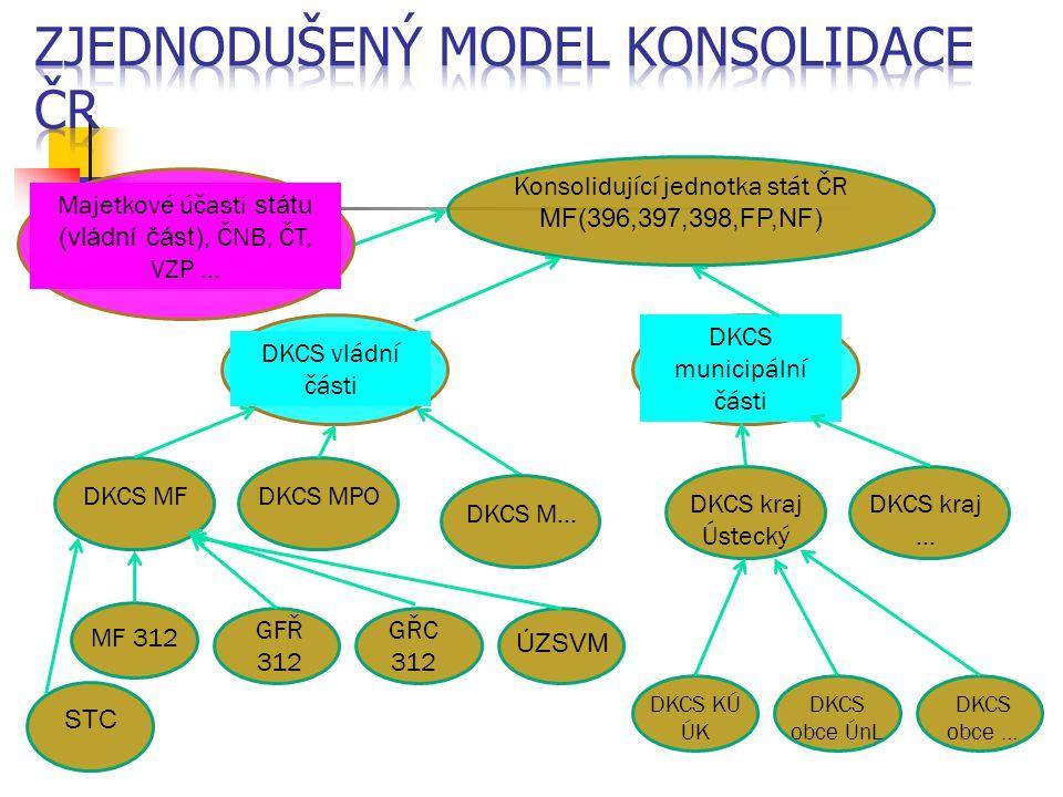 Konsolidující jednotka stát ČR MF(396,397,398,FP,NF) Majetkové účasti státu (vládní část), ČNB, ČT, VZP … DKCS vládní části DKCS municipální části DKC