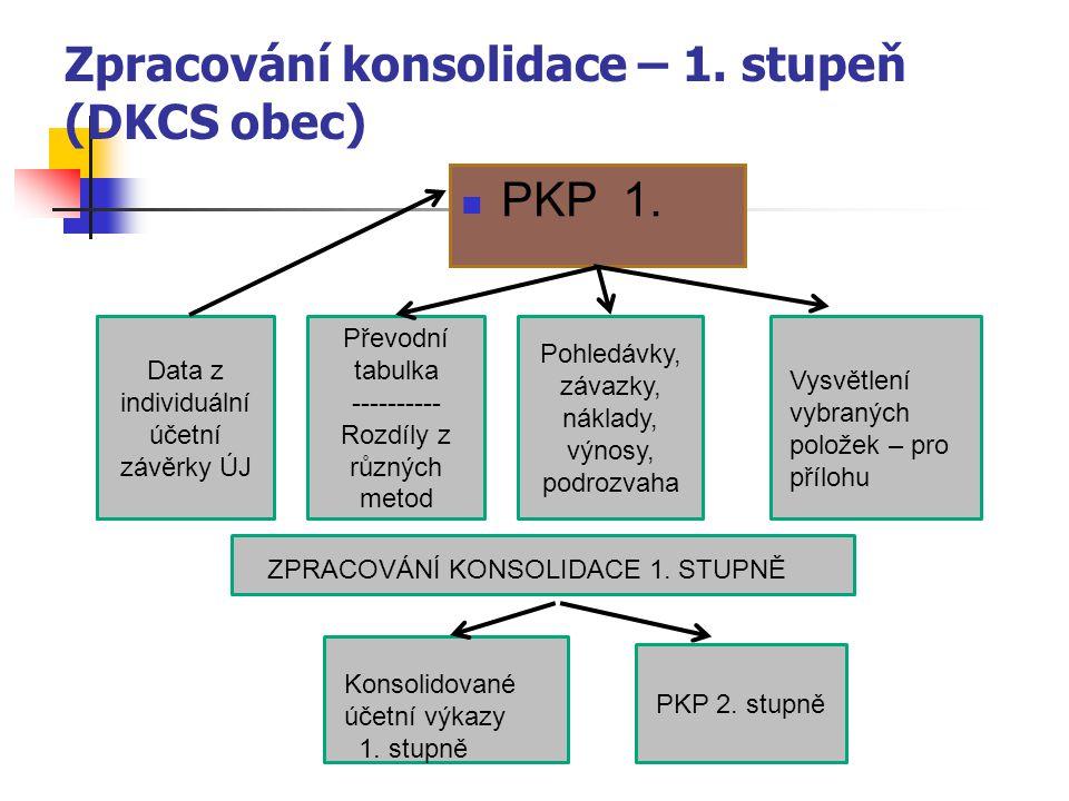 PKP 1. Data z individuální účetní závěrky ÚJ Převodní tabulka ---------- Rozdíly z různých metod Pohledávky, závazky, náklady, výnosy, podrozvaha Vysv