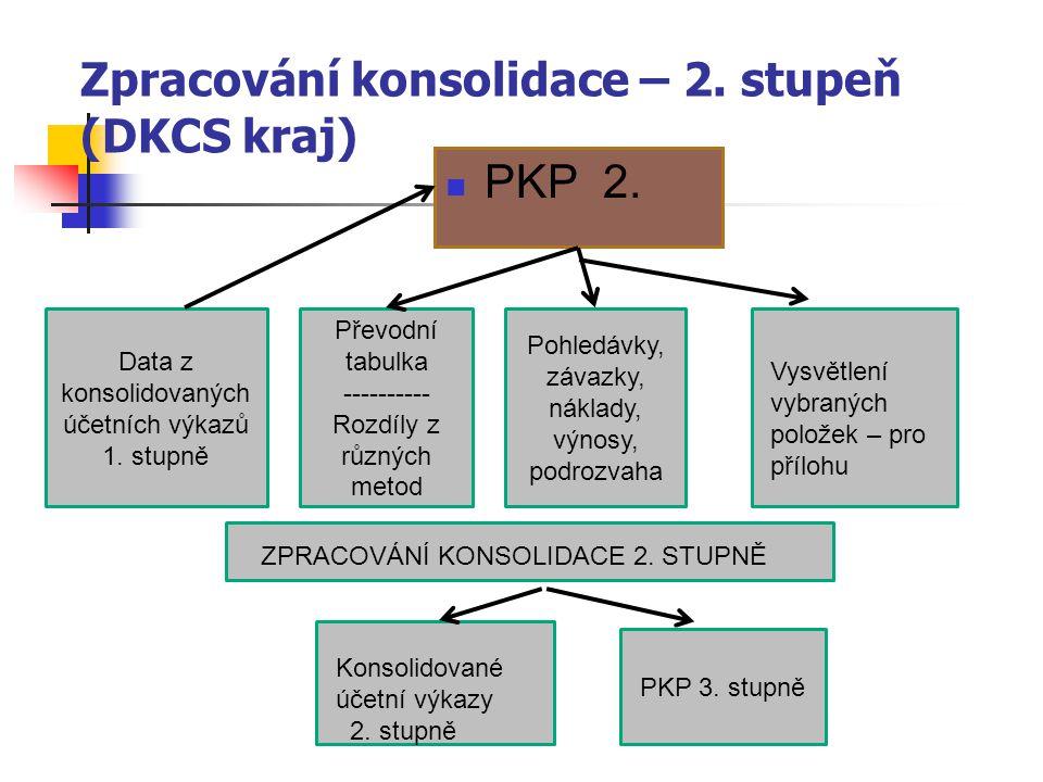 PKP 2. Data z konsolidovaných účetních výkazů 1. stupně Převodní tabulka ---------- Rozdíly z různých metod Pohledávky, závazky, náklady, výnosy, podr