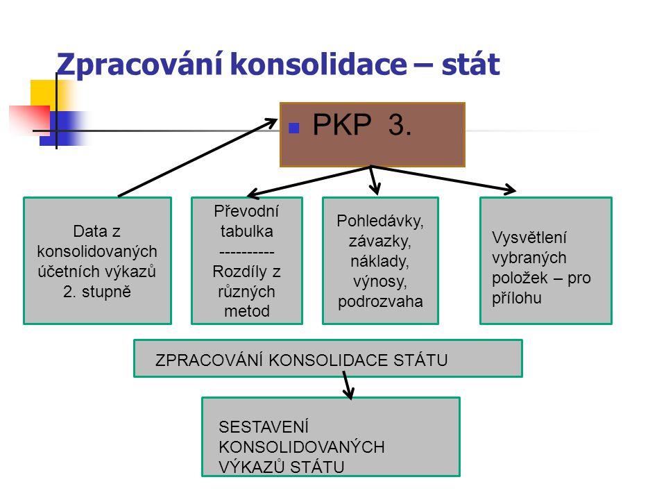 PKP 3. Data z konsolidovaných účetních výkazů 2. stupně Převodní tabulka ---------- Rozdíly z různých metod Pohledávky, závazky, náklady, výnosy, podr
