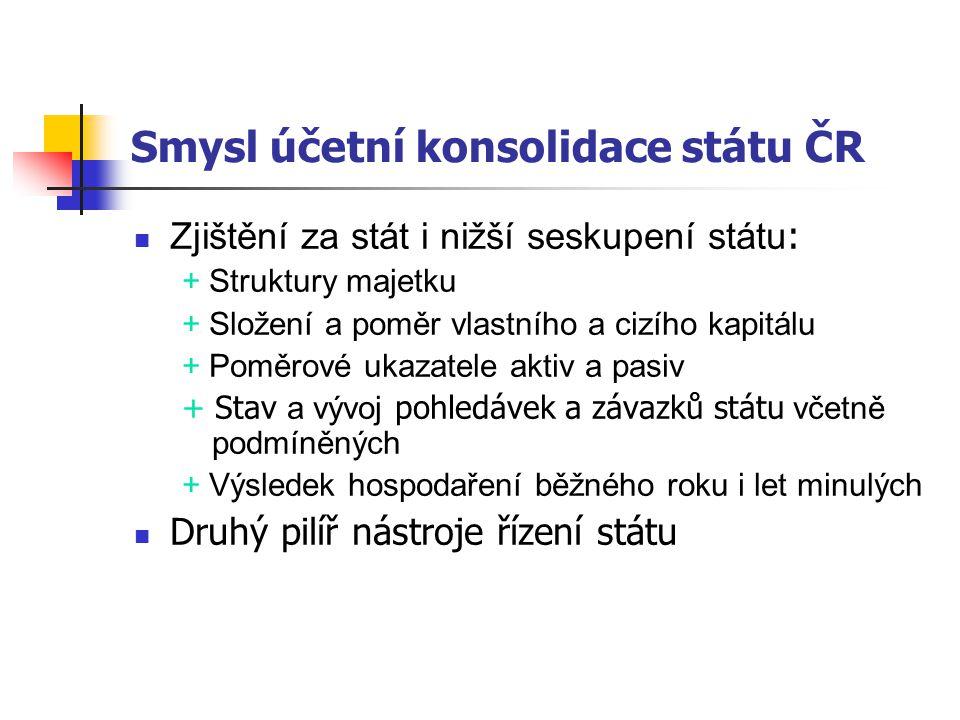 Smysl účetní konsolidace státu ČR Zjištění za stát i nižší seskupení státu : + Struktury majetku + Složení a poměr vlastního a cizího kapitálu + Poměr