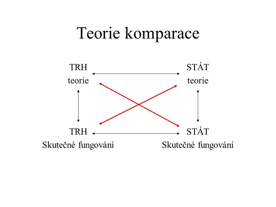 Teorie komparace TRH teorie STÁT teorie TRH Skutečné fungování STÁT Skutečné fungování