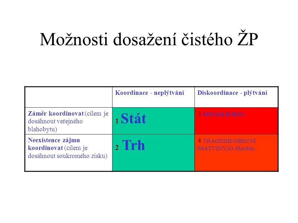 Možnosti dosažení čistého ŽP Koordinace - neplýtváníDiskoordinace - plýtvání Záměr koordinovat (cílem je dosáhnout veřejného blahobytu) 1 Stát 3 SOCIALISMUS Neexistence zájmu koordinovat (cílem je dosáhnout soukromého zisku) 2 Trh 4 TRAGÉDIE OBECNÍ PASTVINY (G.