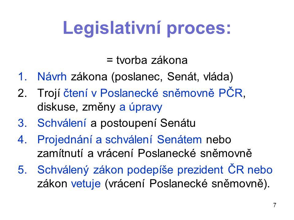 Legislativní proces: = tvorba zákona 1.Návrh zákona (poslanec, Senát, vláda) 2.Trojí čtení v Poslanecké sněmovně PČR, diskuse, změny a úpravy 3.Schvál