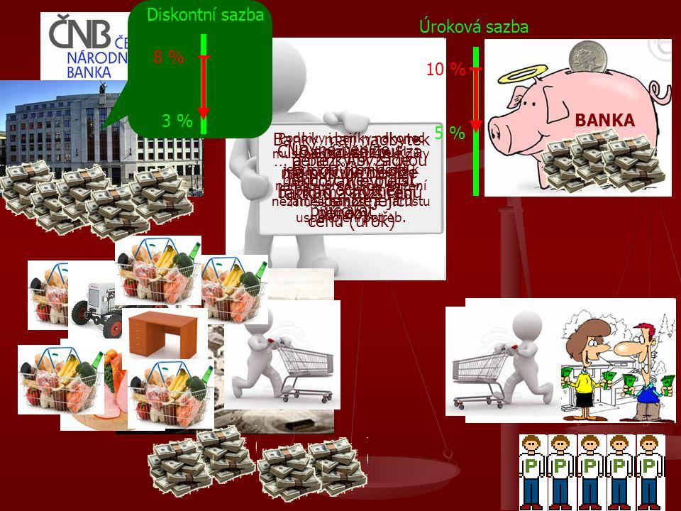 BANKA 5 % 10 % Úroková sazba ČNB sníží sazbu, za níž půjčuje peníze bankám (sníží cenu peněz)… … a banky si začnou půjčovat levnější peníze. Levné pen