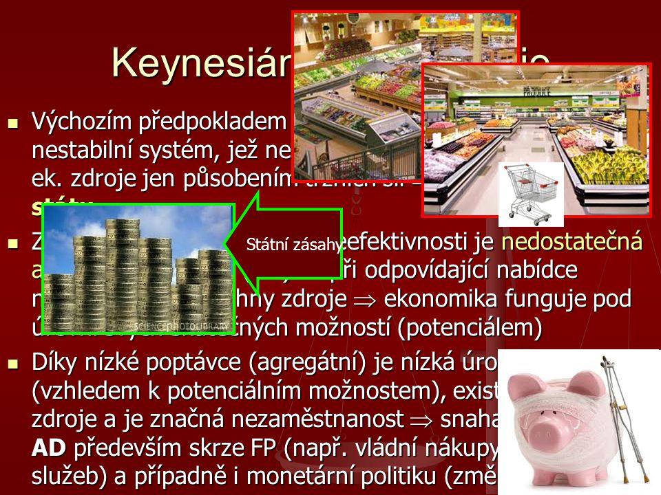Keynesiánská ekonomie Výchozím předpokladem je názor, že ekonomika je vnitřně nestabilní systém, jež není schopen využívat disponibilní ek. zdroje jen