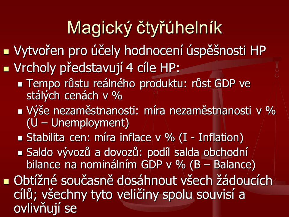 Magický čtyřúhelník Vytvořen pro účely hodnocení úspěšnosti HP Vytvořen pro účely hodnocení úspěšnosti HP Vrcholy představují 4 cíle HP: Vrcholy představují 4 cíle HP: Tempo růstu reálného produktu: růst GDP ve stálých cenách v % Tempo růstu reálného produktu: růst GDP ve stálých cenách v % Výše nezaměstnanosti: míra nezaměstnanosti v % (U – Unemployment) Výše nezaměstnanosti: míra nezaměstnanosti v % (U – Unemployment) Stabilita cen: míra inflace v % (I - Inflation) Stabilita cen: míra inflace v % (I - Inflation) Saldo vývozů a dovozů: podíl salda obchodní bilance na nominálním GDP v % (B – Balance) Saldo vývozů a dovozů: podíl salda obchodní bilance na nominálním GDP v % (B – Balance) Obtížné současně dosáhnout všech žádoucích cílů; všechny tyto veličiny spolu souvisí a ovlivňují se Obtížné současně dosáhnout všech žádoucích cílů; všechny tyto veličiny spolu souvisí a ovlivňují se