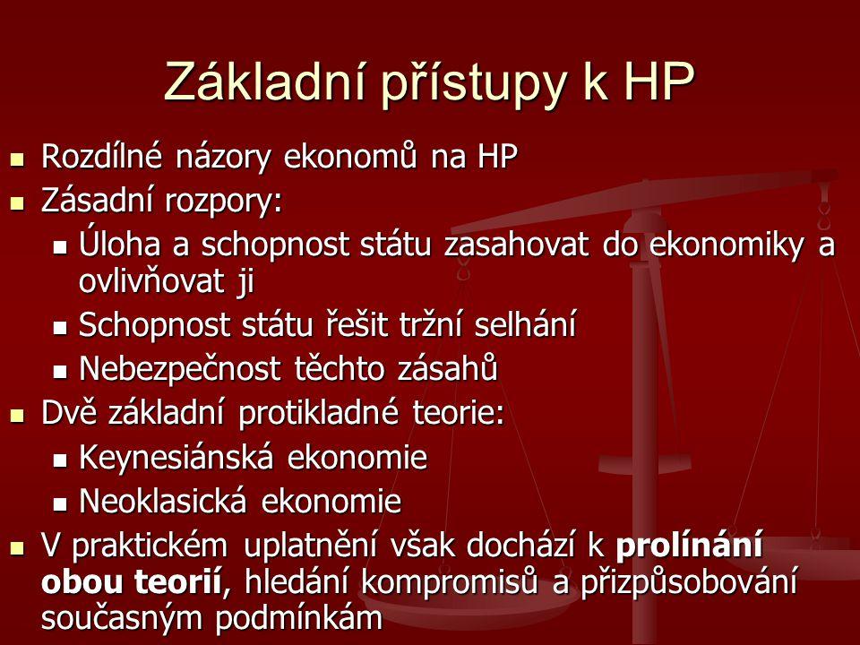 Základní přístupy k HP Rozdílné názory ekonomů na HP Rozdílné názory ekonomů na HP Zásadní rozpory: Zásadní rozpory: Úloha a schopnost státu zasahovat