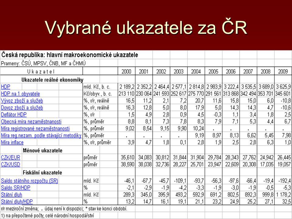 Vybrané ukazatele za ČR