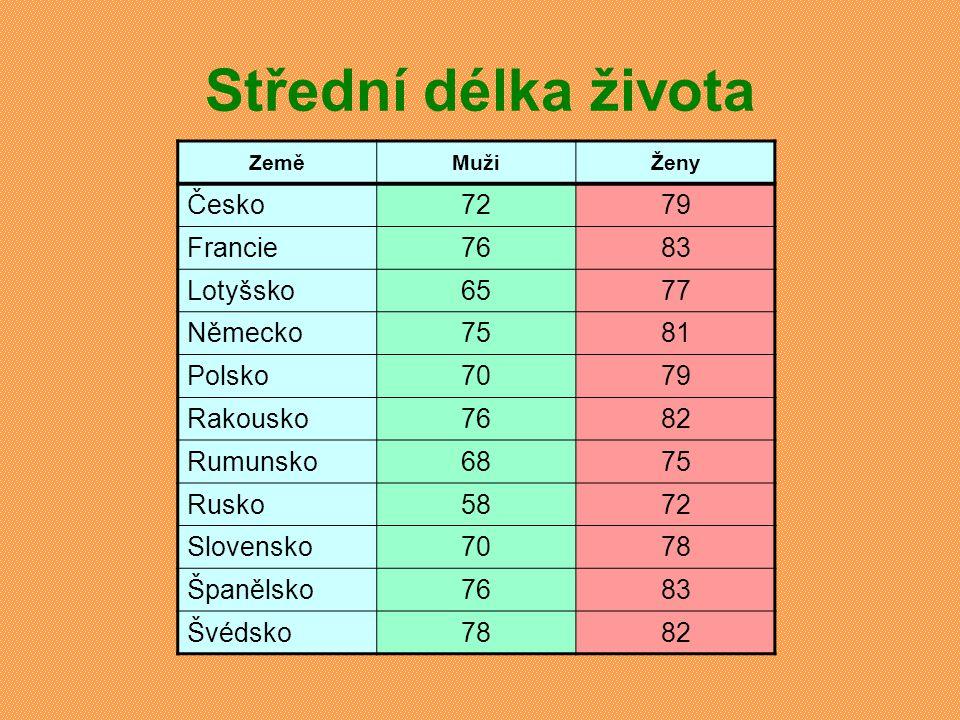 Střední délka života ZeměMužiŽeny Česko7279 Francie7683 Lotyšsko6577 Německo7581 Polsko7079 Rakousko7682 Rumunsko6875 Rusko5872 Slovensko7078 Španělsk